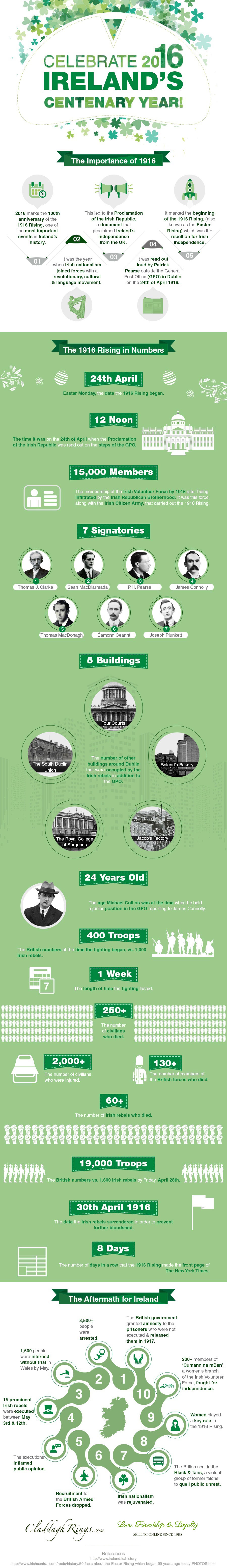 The Irish Rising took place at Easter 1916.