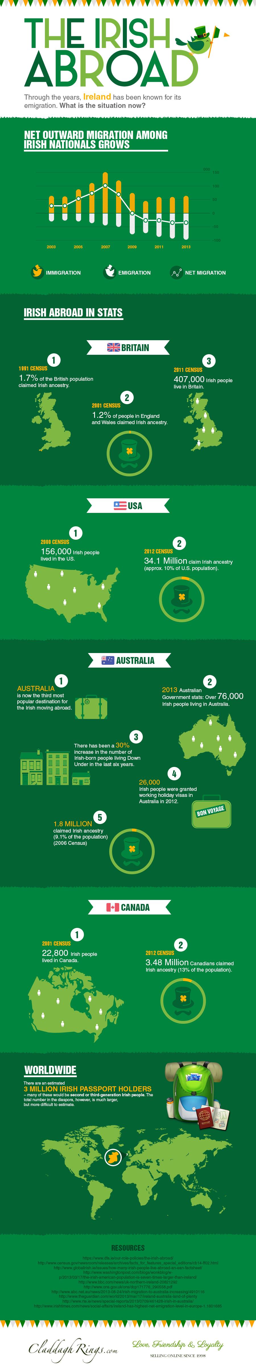 The Irish Abroad Infographic